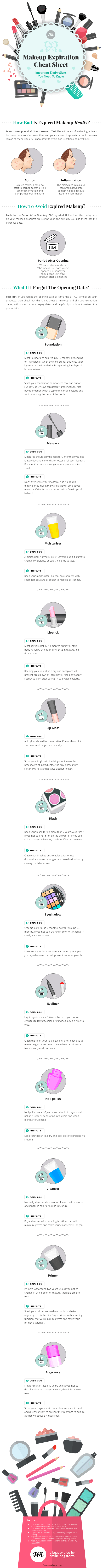 Makeup Expiration Cheat Sheet: Important Expiry Signs You Need To Know (Infographic)